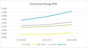 GIH informiert zur aktuellen Zinserhöhung bei KfW-Förderprodukten
