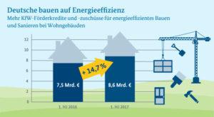 Fördergeld für energieeffizientes Bauen und Sanieren stärker nachgefragt