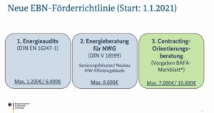 Neue Richtlinie Energieberatung für Nichtwohngebäude, Anlagen und Systeme (EBN)