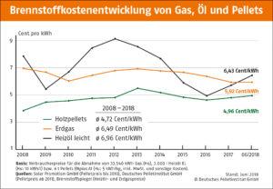 Pellets etwas teurer – auf lange Sicht deutlich günstiger als Öl und Gas