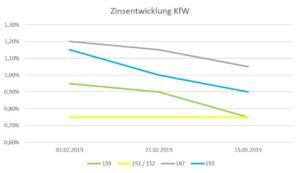 KfW-Zinsen weiter auf Talfahrt