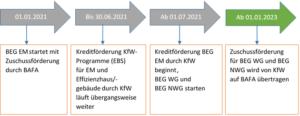 Bundesförderung effiziente Gebäude: Richtlinie, Zeitplan, FAQs, Wichtiges für Energieberater