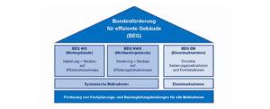 BEG – Förderprogramme 2021 am 30.03.2021