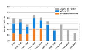 Studie zeigt Investitionsstau bei Dachsanierung