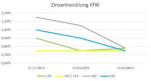 GIH informiert zu aktuellen Zinskonditionen bei KfW-Förderprodukten