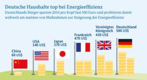 Energieeffizienz zahlt sich für deutsche Haushalte aus