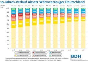 10-Jahres-Verlauf Absatz Wärmeerzeuger Deutschland