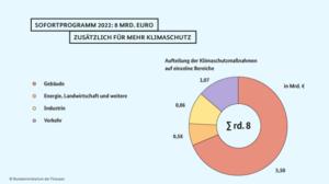 Klimaschutz-Sofortprogramm: Kabinett beschließt mehr Geld fürs BEG
