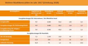 Aktuelle Zahlen zur Energieberatung
