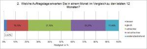 GIH-Umfrage zur Corona-Krise: Die meisten Energieberater sehen Zukunft negativ
