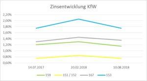 Tiefstand bei den KfW-Zinsen