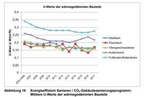 """Monitoring der KfW-Programme """"Energieeffizient Sanieren"""" und """"Energieeffizient Bauen"""" 2017"""